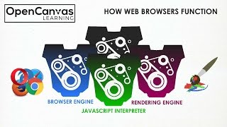 How Web Browsers Function