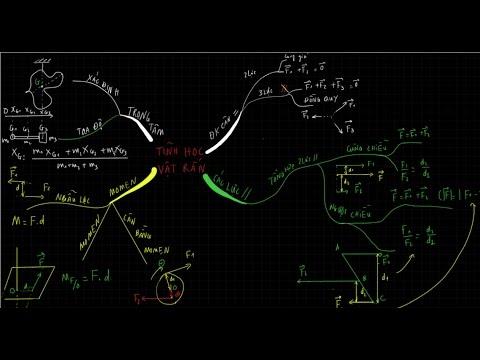 [Vật lí 10 cơ bản và nâng cao] Tổng kết kiến thức chương 3 – Tĩnh học vật rắn