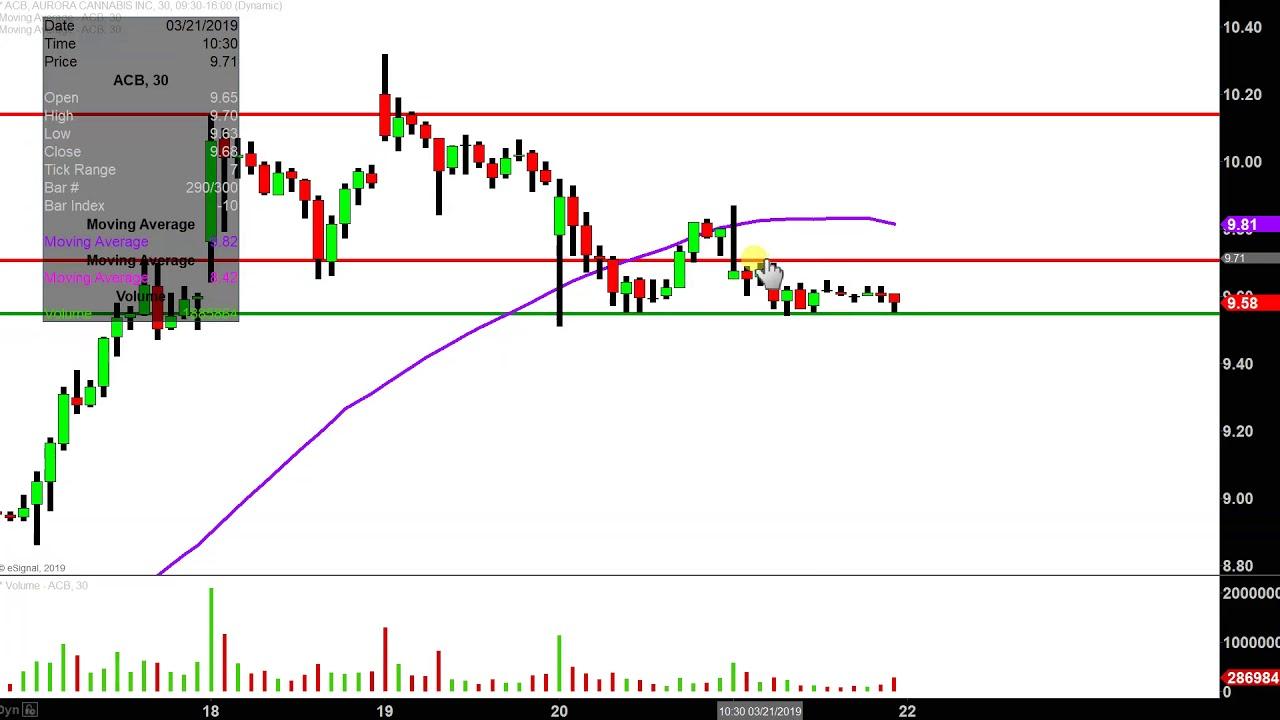 Aurora Cannabis Inc. - ACB Stock Chart Technical Analysis ...
