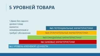 видео оценка конкурентоспособности товара на примере