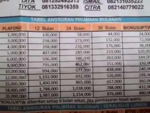 Syarat & Daftar Angsuran kredit KUPEDES BRI 2015