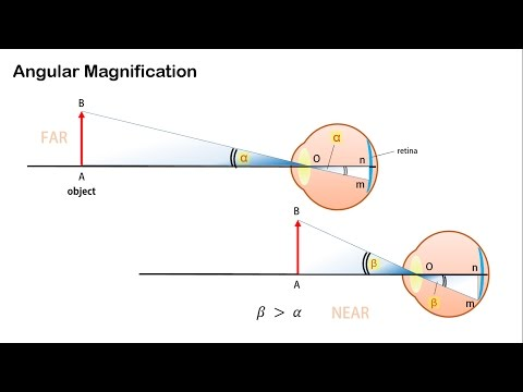 Angular Magnification and Magnifying Power of Optical Instruments