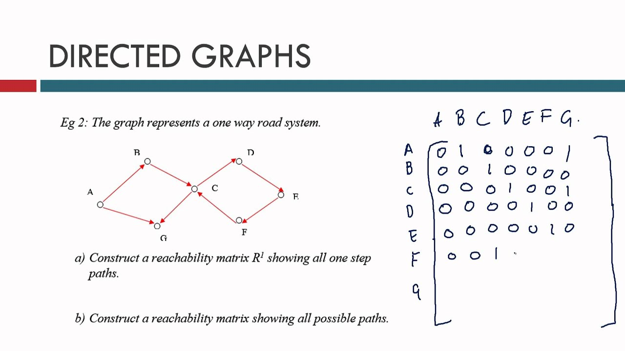 how to draw transect graphs