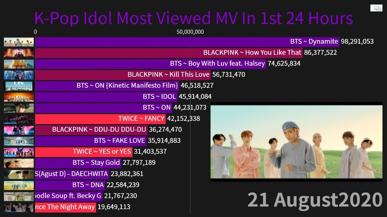 K Pop Most Viewed Mv History In First 24 Hours 2010 21august2020 Youtube