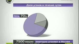 Самые угоняемые марки машин(, 2011-12-06T04:20:34.000Z)