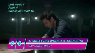 Top 10 US Chart Songs of March 2014 Week of March 8