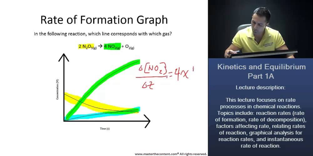 MCAT: Graphical Analysis for Reaction Rates (+Worked Example) - YouTube