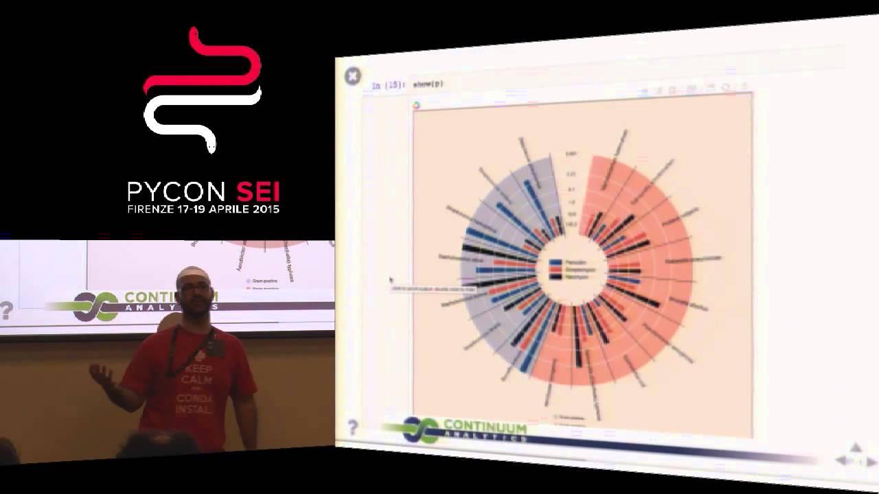 Image from Bokeh è qui! Visualizzazioni interattive per Python (e amici)