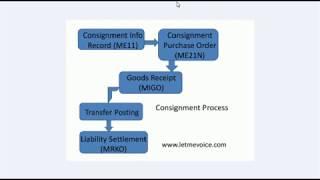 SAP MM satıcı Konsinye İşlemi
