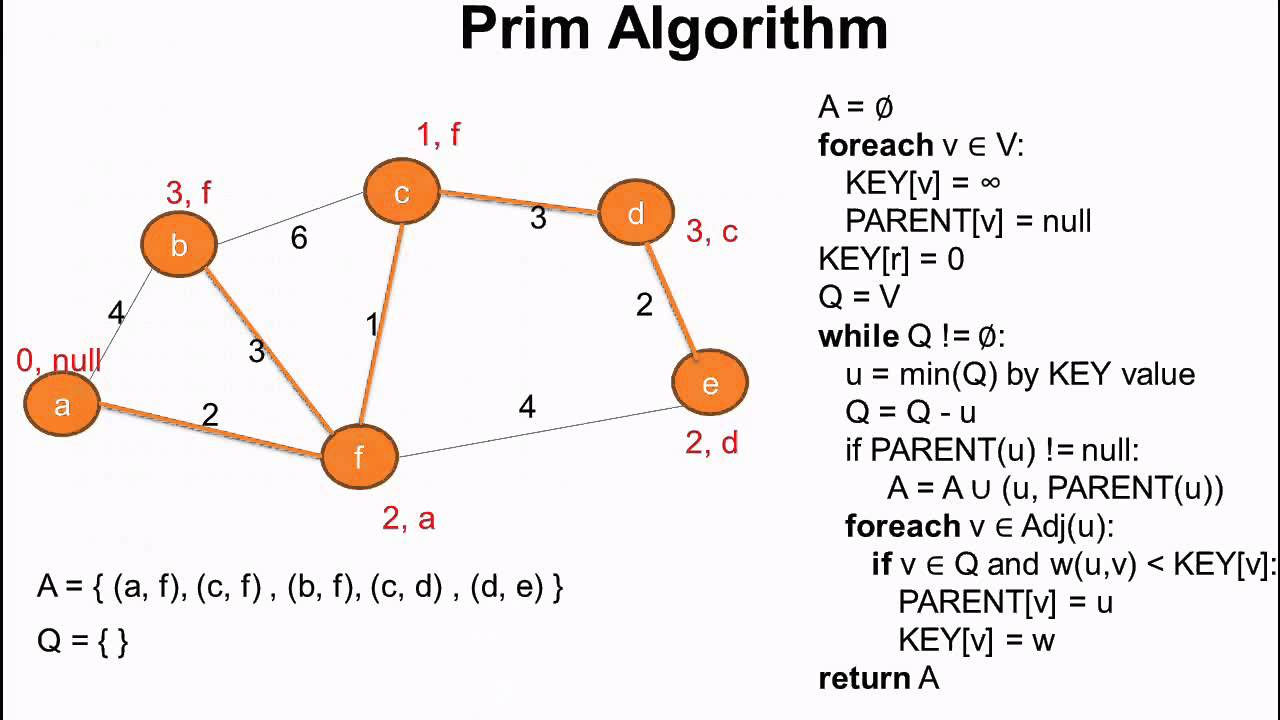 minimum spanning tree Kruskal's algorithm is a minimum-spanning-tree algorithm which finds an edge of the least possible weight that connects any two trees in the forest it is a greedy algorithm in graph theory as it finds a minimum spanning tree for a connected weighted graph adding increasing cost arcs at each step.