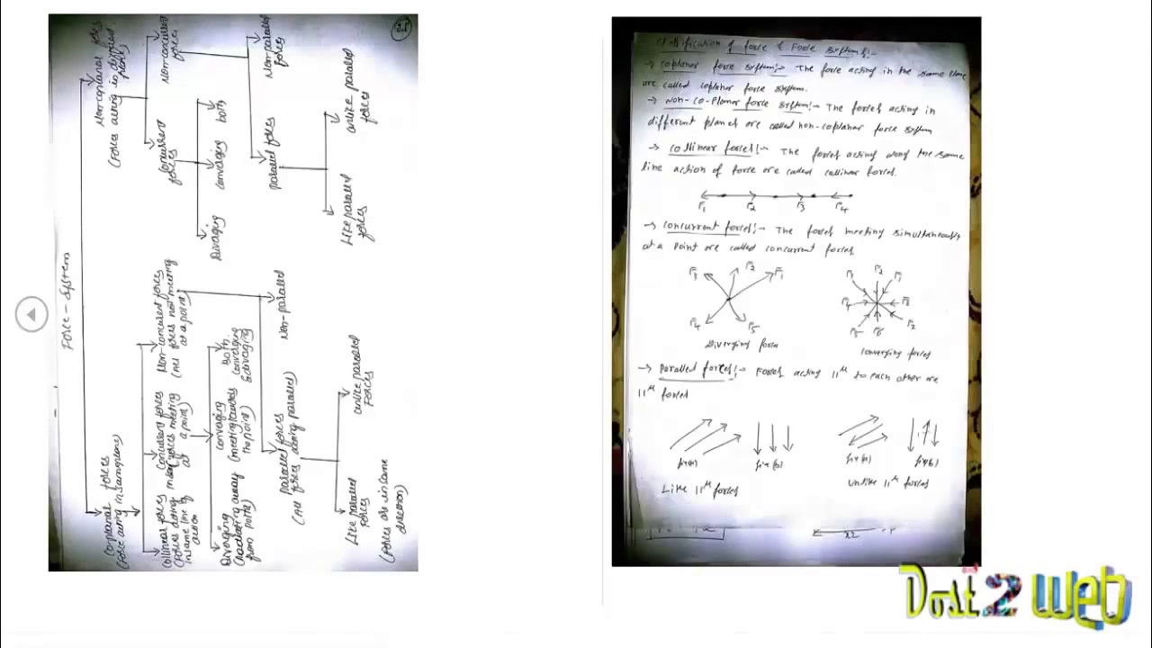 CBCS Syllabus-Elements of Civil engineering ECE Theory Notes- VTU
