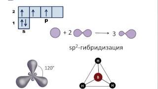 Гибридизация электронных орбиталей