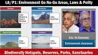 L8/P1: Environment- Biodiversity Hotspots, Go No-Go areas, law & Polity angles
