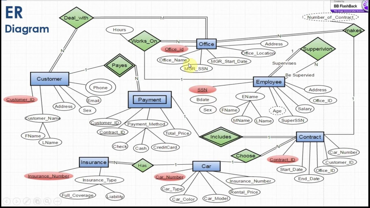 Database management of car rentel office youtube database management of car rentel office pooptronica