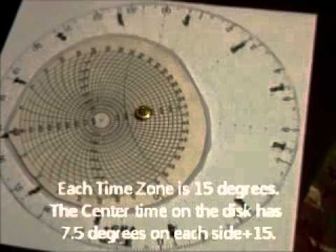 Local mean Time to Greenwich mean time