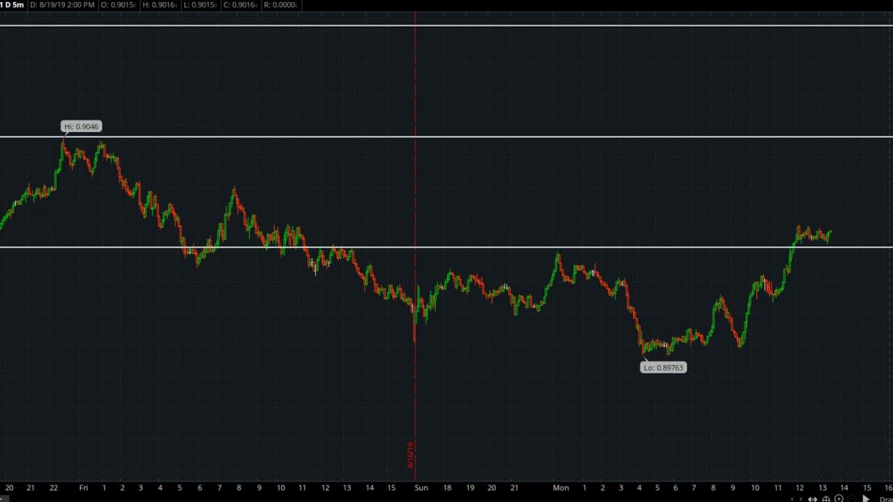 Alberta forex trading
