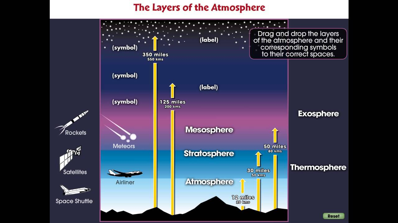 Cc7747 global warming causes the layers of the atmosphere mini cc7747 global warming causes the layers of the atmosphere mini pooptronica Image collections