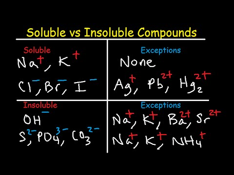 Soluble and insoluble compounds chart solubility rules table list of salts  substances youtube also rh