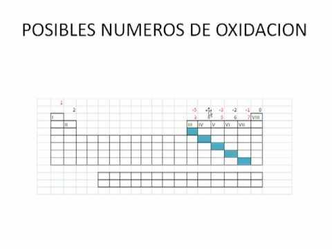 la tabla periodica video no2mp4 - Tabla Periodica Video