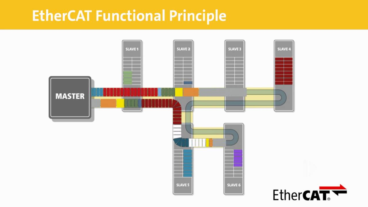 ETHERCAT WINDOWS 10 DOWNLOAD DRIVER