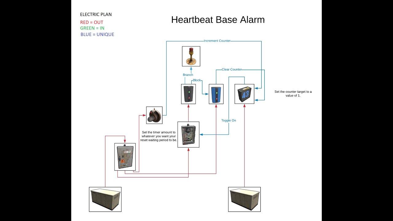 Rust Electricity - Heartbeat Base Alarm  Customizable