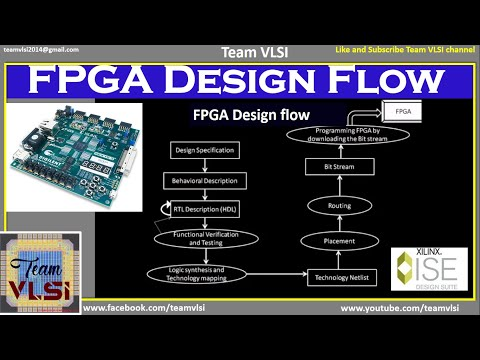 Learn VHDL and FPGA Development – CoderProg