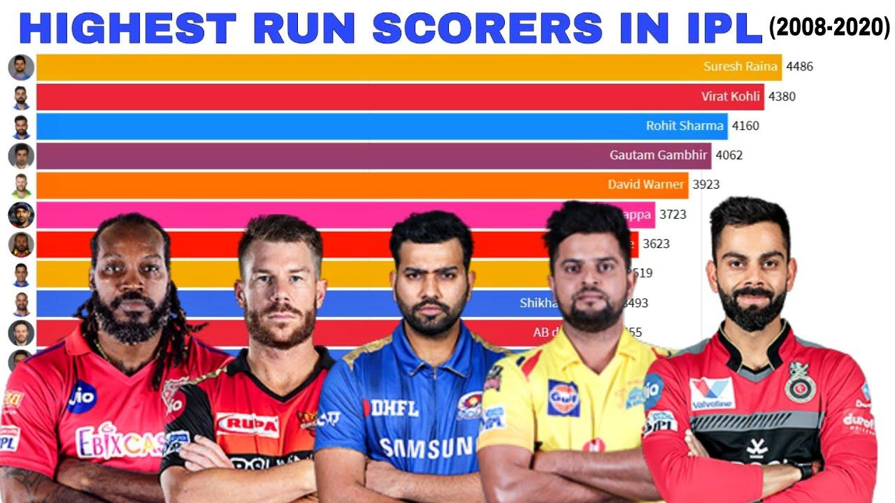 Download Top 15 Highest Runs Scorer in IPL (2008-2020)   Most Runs in IPL History