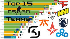 [Animated Graph] Top 15 CS:GO Teams (2015-2020)