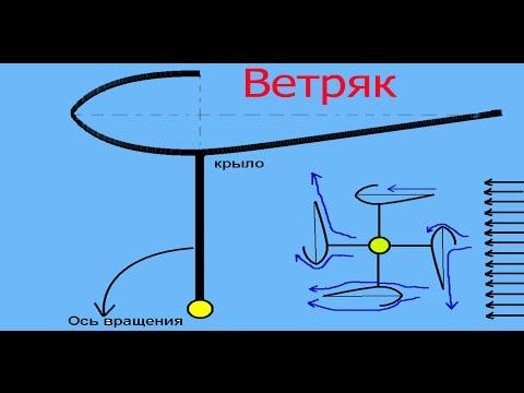 видео: Ветряк вертикальный   (1 крыло) исследования