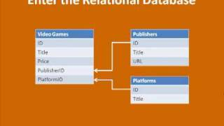 An Introduction to Relational Databases