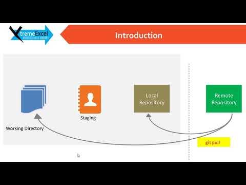 Tutorial 7 : Git Fetch, Git Pull, Git Merge