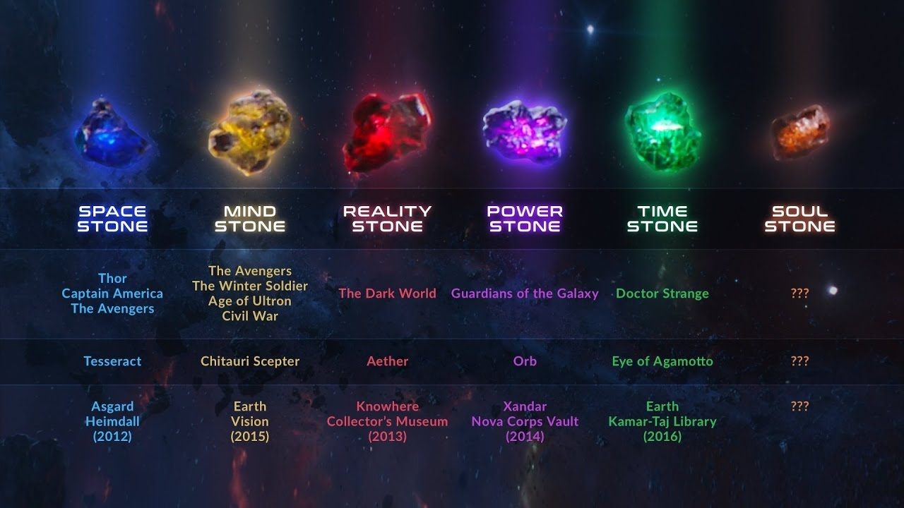 Marvel's Infinity Stones Explained