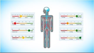 Brainspan Total Cell-Brain Assessment Patient Video