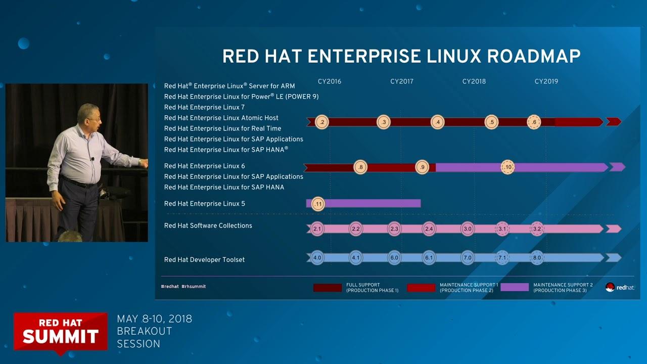 Red Hat Enterprise Linux roadmap [replay]