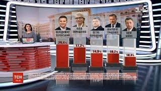 У передвиборних перегонах Юлія Тимошенко вирвалася на друге місце - опитування