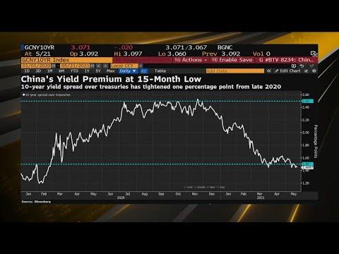 Making Sense of China's Bond Market