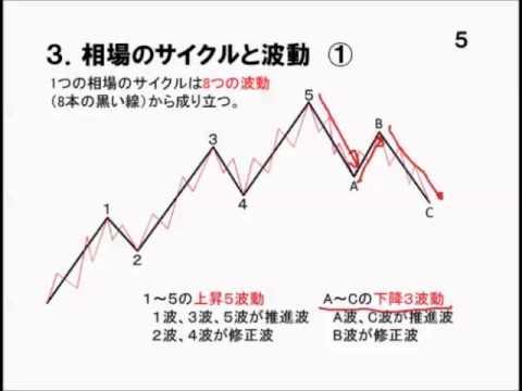 FX初心者のためのチャート分析徹底解説36 相場のサイクルとエリオット波動論① - YouTube