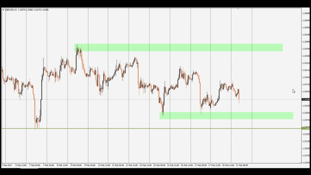 Forex analysis VSA, Levels, Price action 21 02 2017 - YouTube