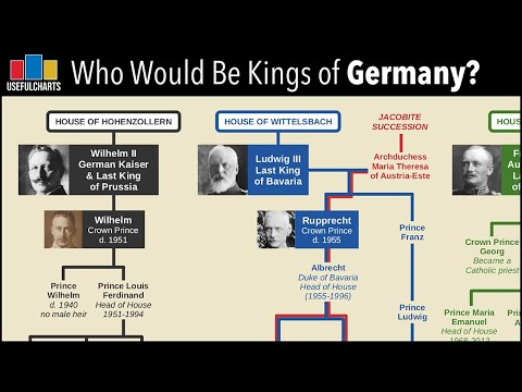 Who Would Be Kings of Germany Today?