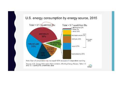 Non-Renewable Energy: Patterns of Energy Use