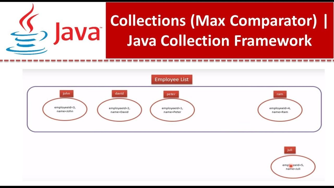 Java collection framework collections max comparator youtube java collection framework collections max comparator baditri Images