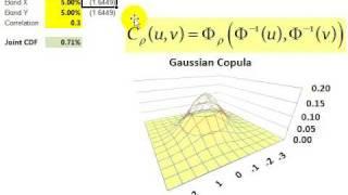 Gaussian copula