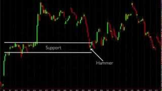 Forex Trading-MT4 Tutorial-How To Trade Candlesticks