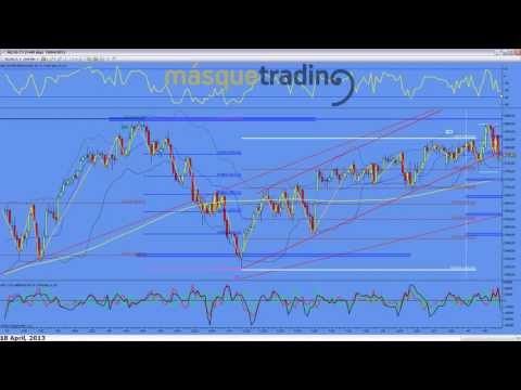 Trading en español Análisis Pre-Sesión Futuro MINI NASDAQ (NQ) 18-4-2013