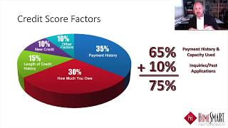 Maximize Your Credit Score