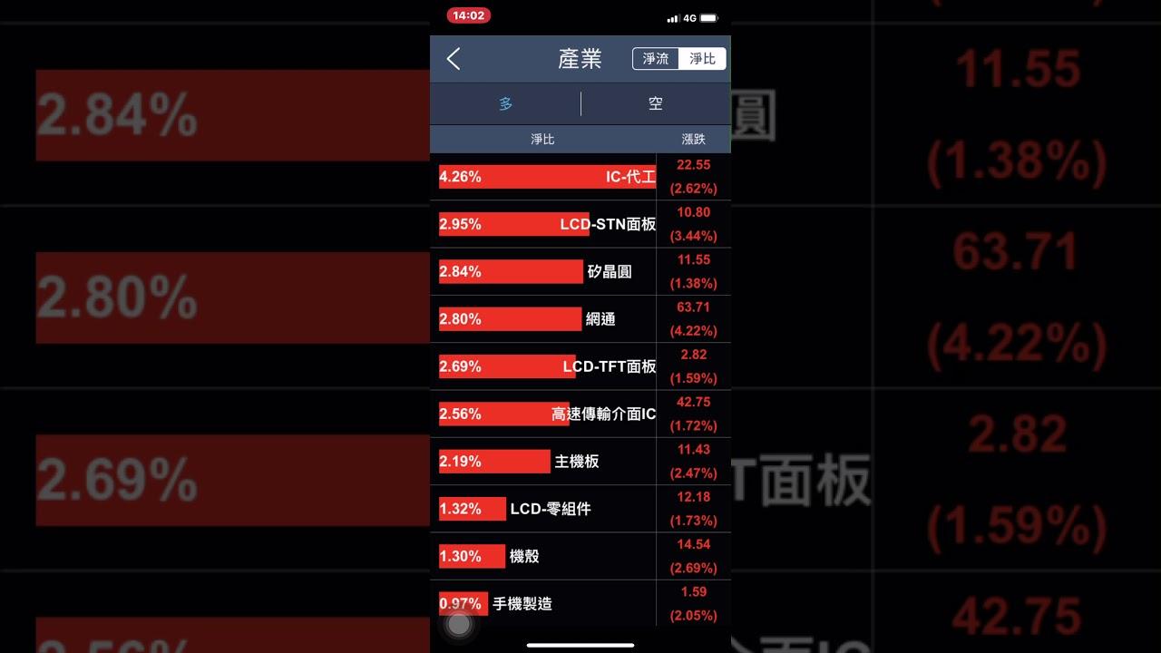 5/25盤後語音--香港問題 觀光,水泥,鋼鐵,生技等產業 3289宜特 2404漢唐6532瑞耘 - YouTube