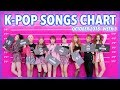 K-POP SONGS CHART | OCTOBER 2018 (WEEK 3)