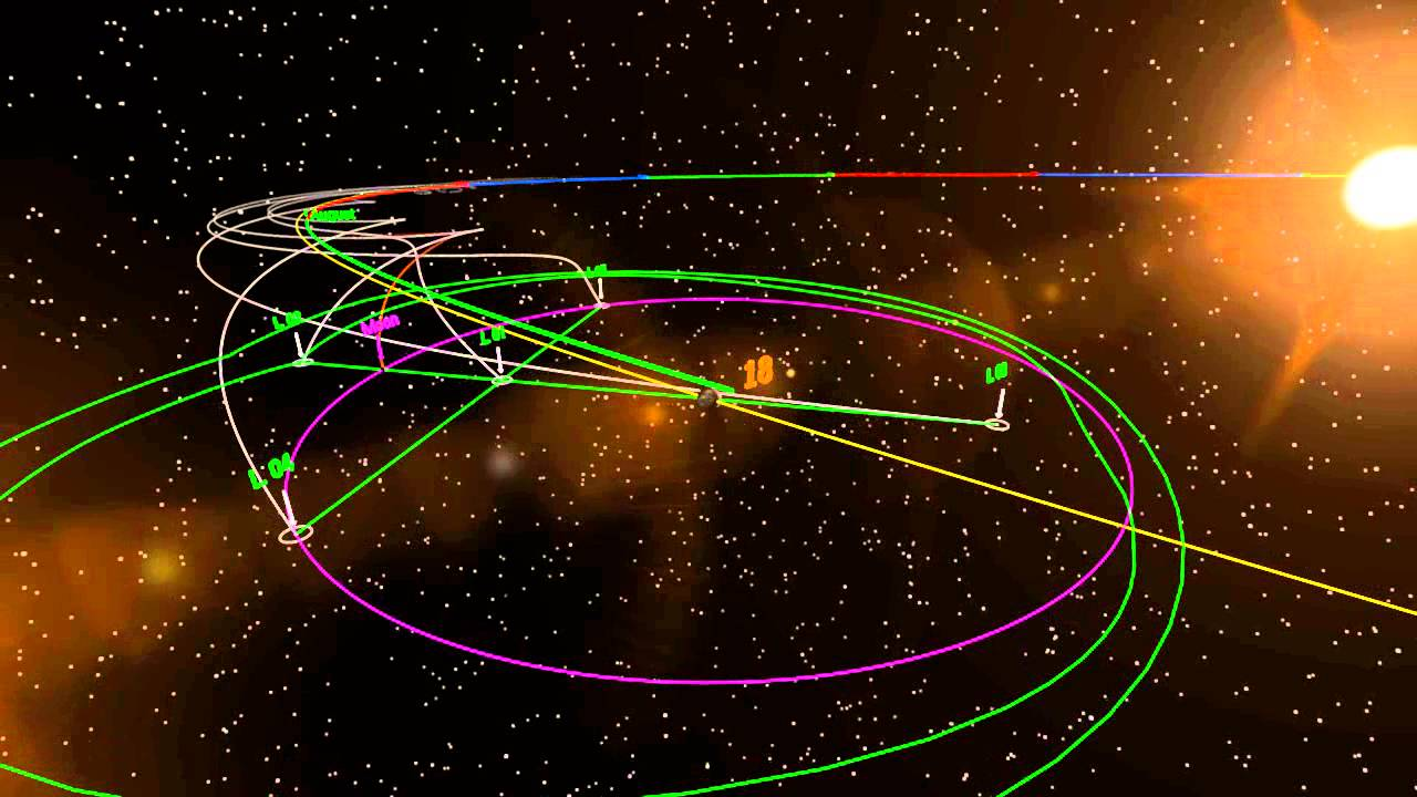 lagrange points animation