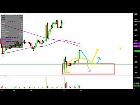 Advaxis, Inc. - ADXS Stock Chart Technical Analysis for 03-13-18