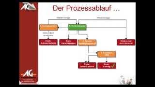 Außendienst Steuerung: Entfernungsoptimierte Terminvereinbarung (Version 1)